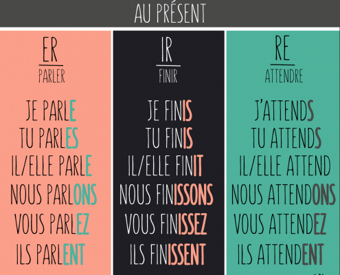 conjugate regular verbs in French
