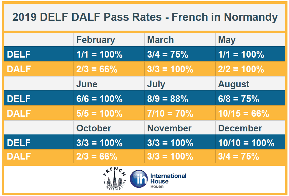 delf dalf exam pass rates